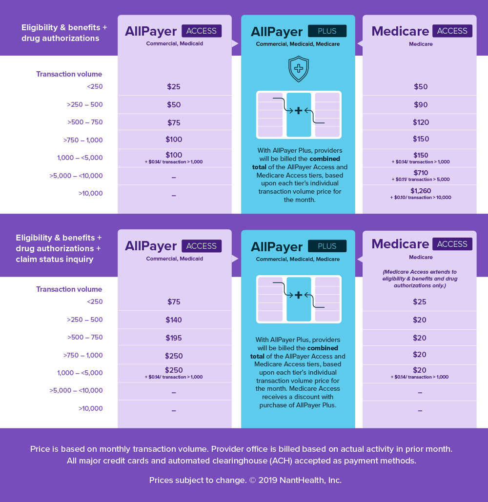 AllPayer Pricing Tables