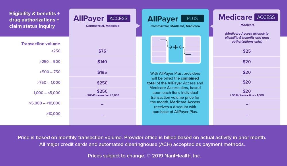 AllPayer CSI Pricing Table
