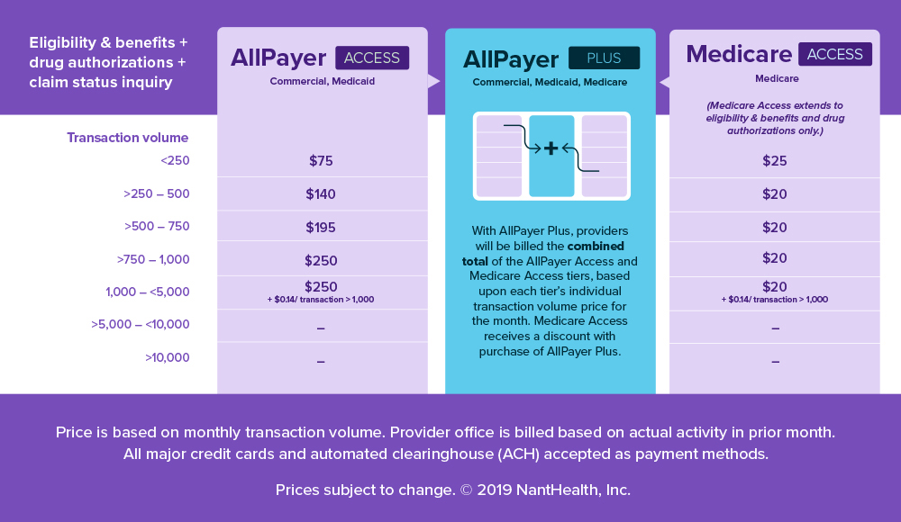 AllPayer CSI Pricing Table